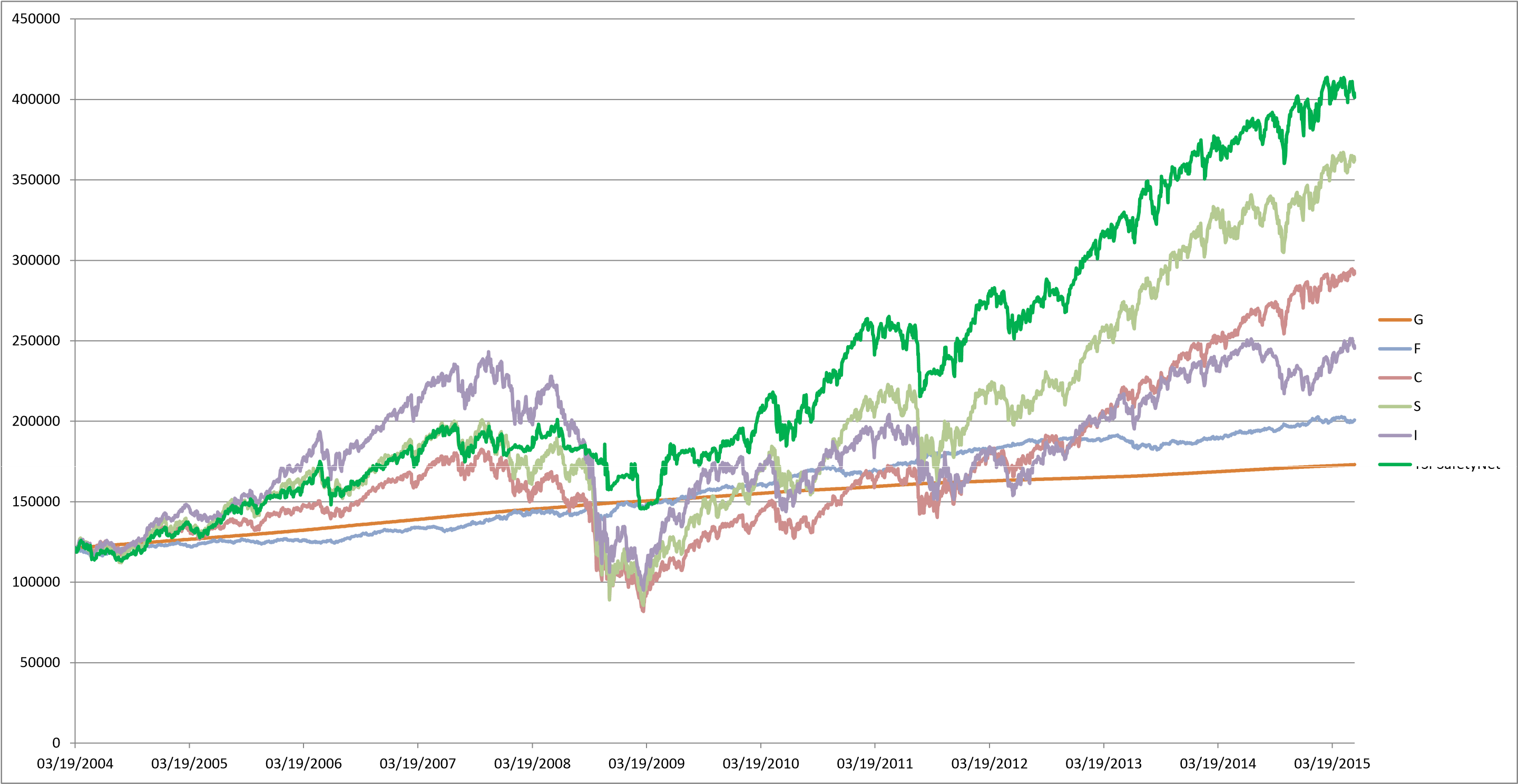 The 40 Week Moving Average to Analyze Market Trends